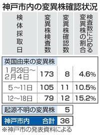 神戸市で変異株36件確認