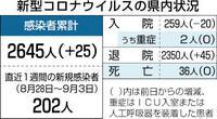 県内新たに25人感染 福井 こども園でクラスター 新型コロナ
