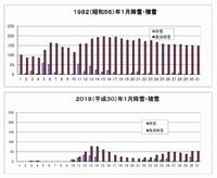 五六豪雪と「2018福井豪雪」を比較