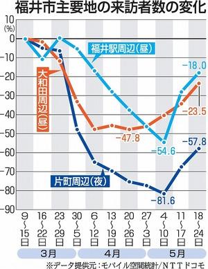 福井駅や大和田周辺、買い物客増加