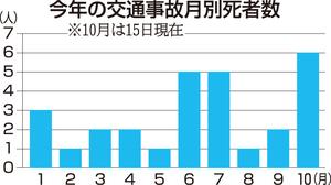 福井県の今年の交通事故月別死者数(10月は15日現在)