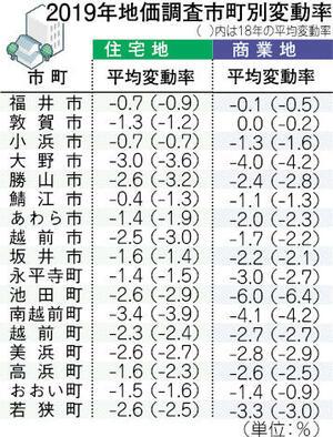 新幹線整備で基準地価に地域間格差