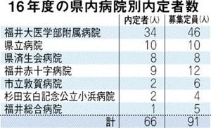 2016年度の福井県内病院別内定者数