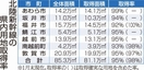 新幹線県内区間の工事発注100%