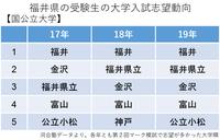 福井の受験生、国公立志望校1位は福井大学