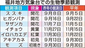 福井地方気象台での生物季節観測