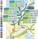 北陸新幹線「小浜・京都」に決着