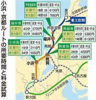 小浜・京都ルートの所要時間と料金試算
