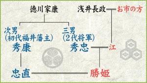 徳川家康氏の家系図