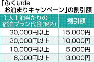 「ふくいdeお泊まりキャンペーン」の割引額