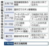 「大型サイド」東京五輪今後のシナリオ 開催判断へ3月正念場