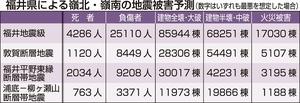 福井県による嶺北・嶺南の地震被害予測