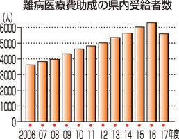 難病医療費助成の福井県内受給者数