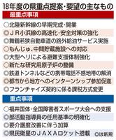 2018年度の福井県重点提案・要望の主なもの
