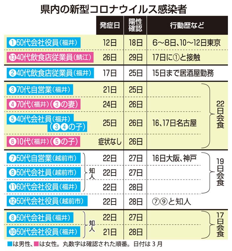 福井県 コロナ 相関図