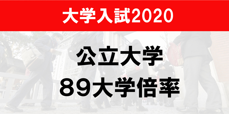 倍率 大阪 市立 2021 大学