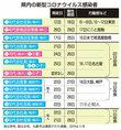 福井県で5日連続、感染者確認