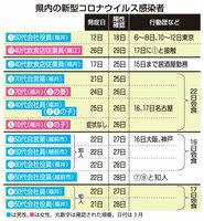 福井県内の新型コロナウイルス感染者