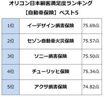 オリコン日本顧客満足度ランキング【自動車保険】ベスト5 (C)oricon ME inc.