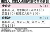 東大27人合格 大幅増 県内高校、京大は24人