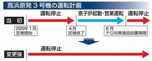 高浜原発3号機の運転計画