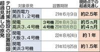 3号8月、4号10月停止 テロ対策遅れ、期間は短縮 高浜原発