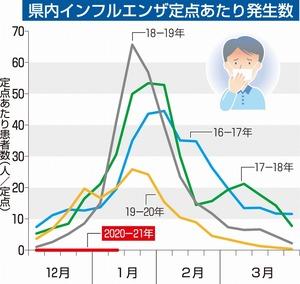 福井県内インフル患者、今冬ゼロ続く