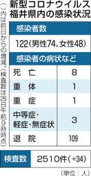 県内新規感染者28日連続でゼロ