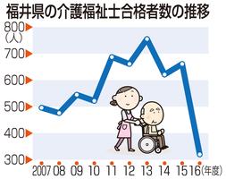 福井県の介護福祉士合格者数の推移