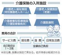 介護保険での入所 施設 種類は現状四つ 知っとくシニア塾 第6部「介護」(4)