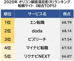 オリコン顧客満足度ランキング【転職サイト】ベスト5 (C)oricon ME inc.
