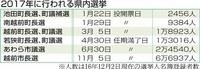 1市4町で首長選、17年福井県内