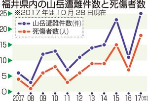 福井県内の山岳遭難件数と死傷者数