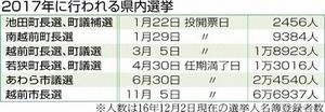 2017年に行われる福井県内選挙