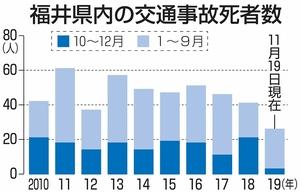 福井県内の交通事故死者数