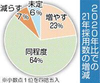 21年春「採用増」23% 新型コロナ 影響恐れ 県内73社調査