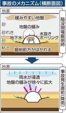 トンネル崩落、緩い地盤調査不足