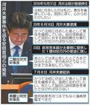 「大型サイド」河井夫妻起訴で安倍首相 「責任痛…