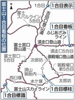 富士山1合目看板の位置