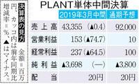 【中間決算】PLANT 8年ぶり最終赤字 不振3店舗で特損計上
