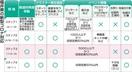 福井県コロナ対策、ステップ3移行へ