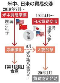 「大型サイド」米中貿易協議 対日交渉と「密接な関係」