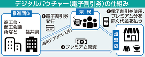 福井県民向けに1月から電子割引券