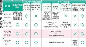 福井県の新型コロナ対応