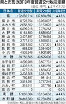 実質交付税、県分は4.8%減