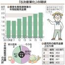 農業「6次産業」販売増加 2兆円超え、生産体制…