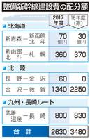整備新幹線建設費の配分額