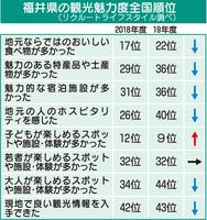 福井県の観光魅力度全国順位
