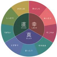 福井らしさ図表判定 長短所、指標で「見える化」 福井会議所作成 観光地や商品戦略に反映へ