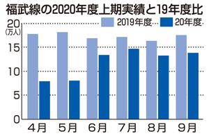 福井鉄道福武線の2020年度上期実績と19年度比